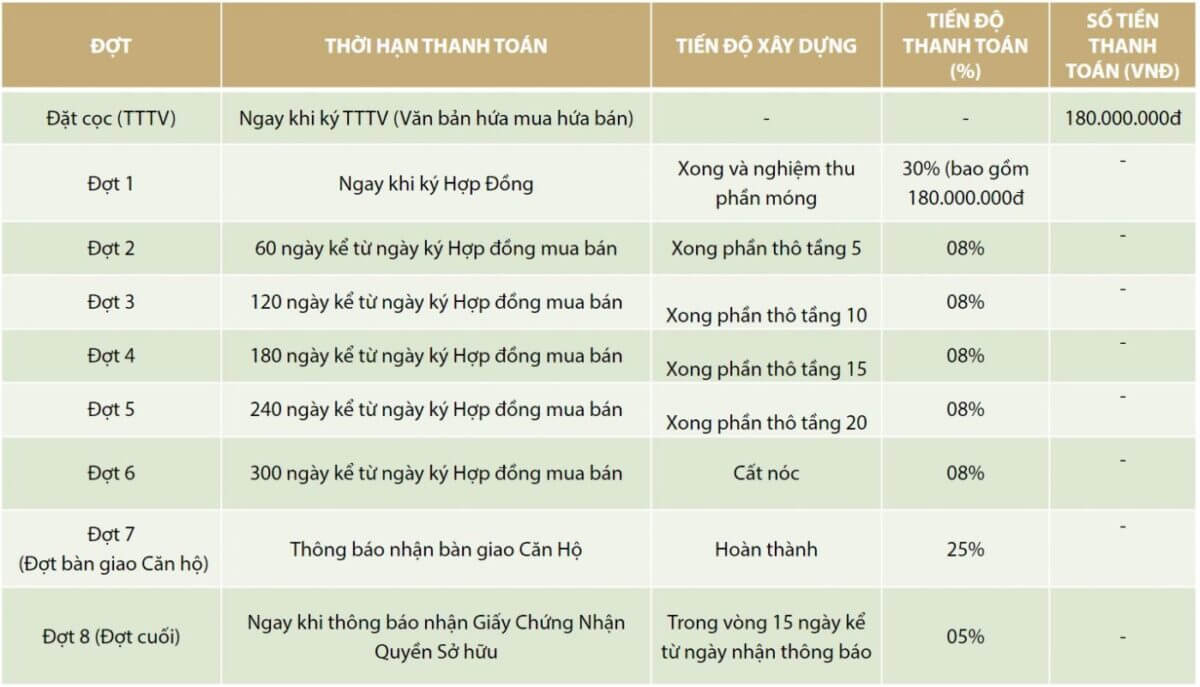 http://giaphatinvestment.vn/wp-content/uploads/2017/11/phuong-thuc-thanh-toan-can-ho-sunshine-avenue-quan-8.jpg